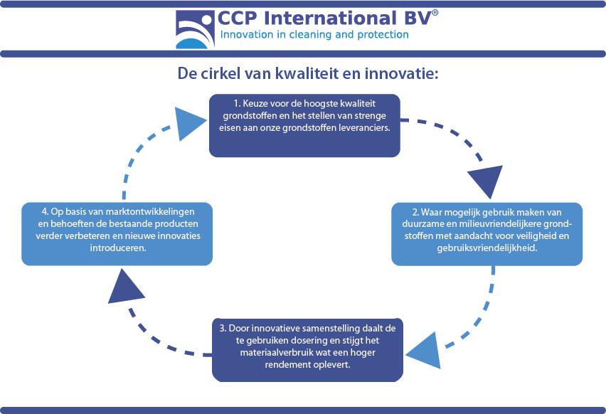 Cirkel van kwaliteit en innovatie